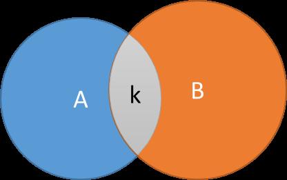 A co-membership gene set network
